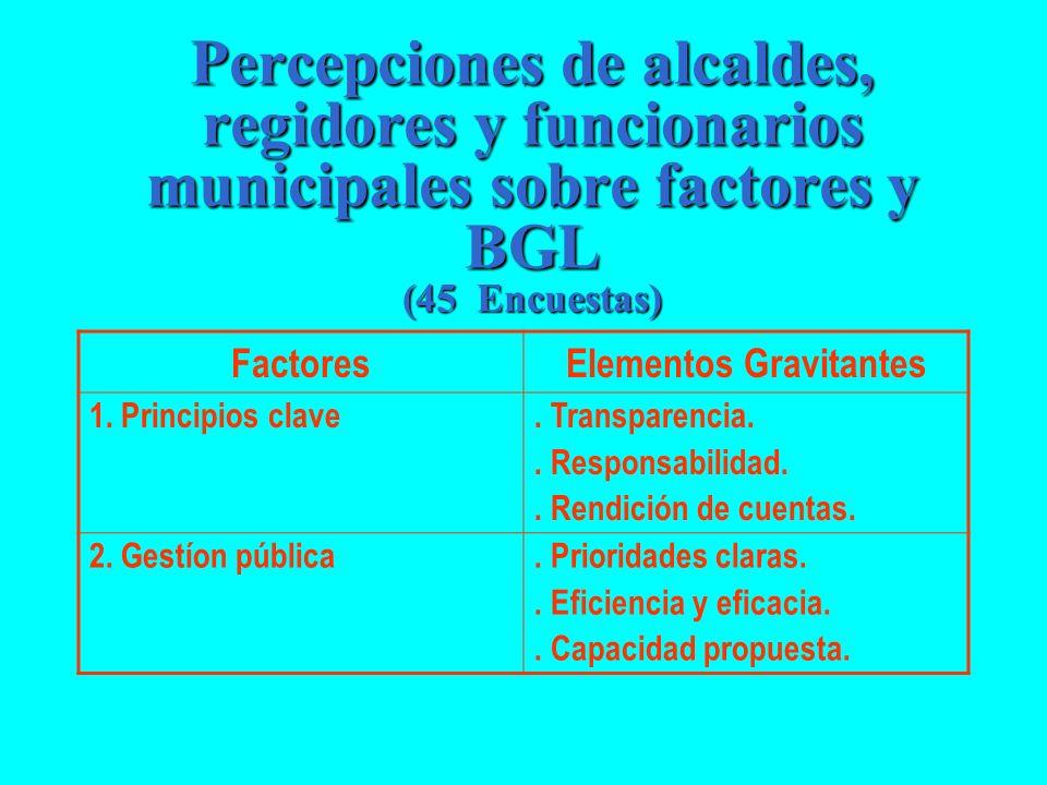 Percepciones de alcaldes, regidores y funcionarios municipales sobre factores y BGL (45 Encuestas) FactoresElementos Gravitantes 1. Principios clave.
