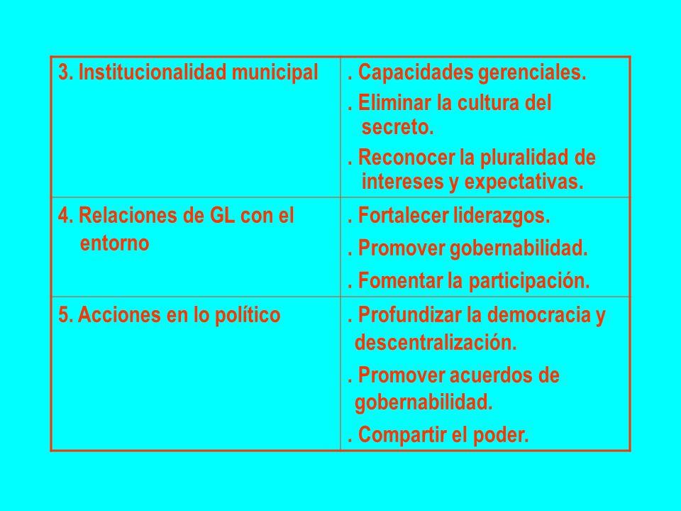3. Institucionalidad municipal. Capacidades gerenciales.. Eliminar la cultura del secreto.. Reconocer la pluralidad de intereses y expectativas. 4. Re