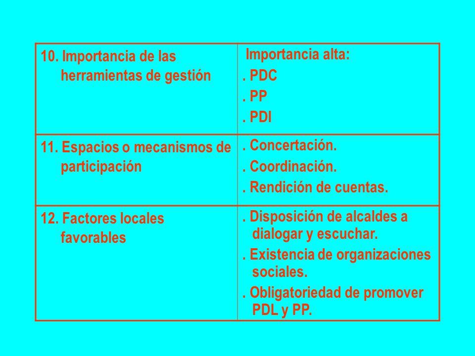 10. Importancia de las herramientas de gestión Importancia alta:. PDC. PP. PDI 11. Espacios o mecanismos de participación. Concertación.. Coordinación
