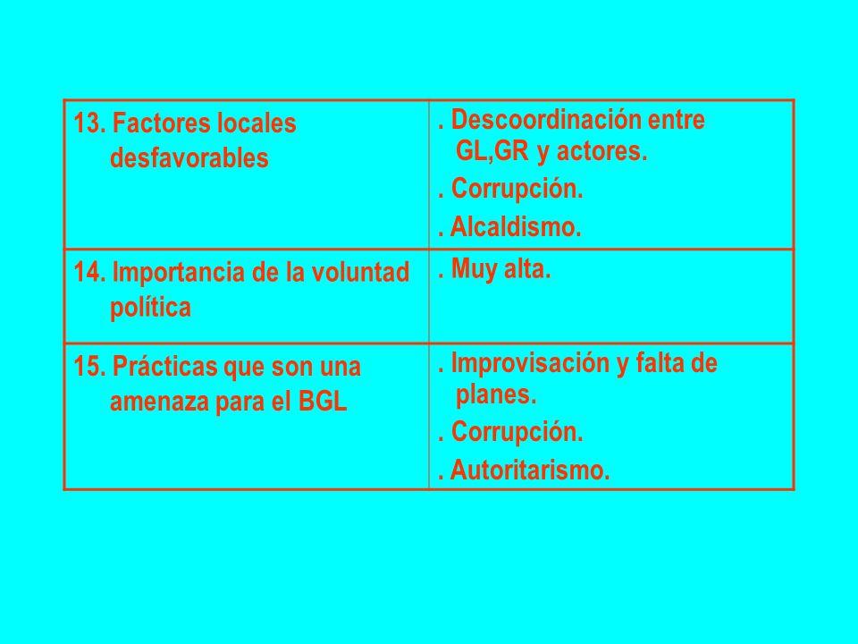 13. Factores locales desfavorables. Descoordinación entre GL,GR y actores.. Corrupción.. Alcaldismo. 14. Importancia de la voluntad política. Muy alta