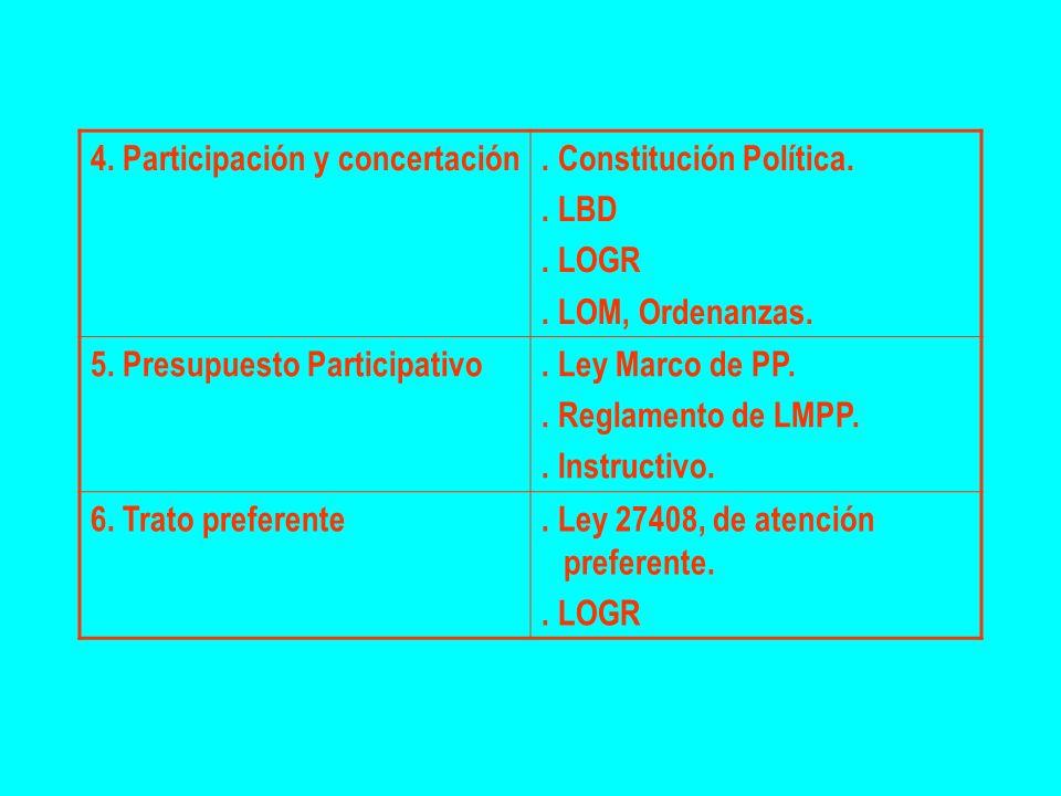 4. Participación y concertación. Constitución Política.. LBD. LOGR. LOM, Ordenanzas. 5. Presupuesto Participativo. Ley Marco de PP.. Reglamento de LMP