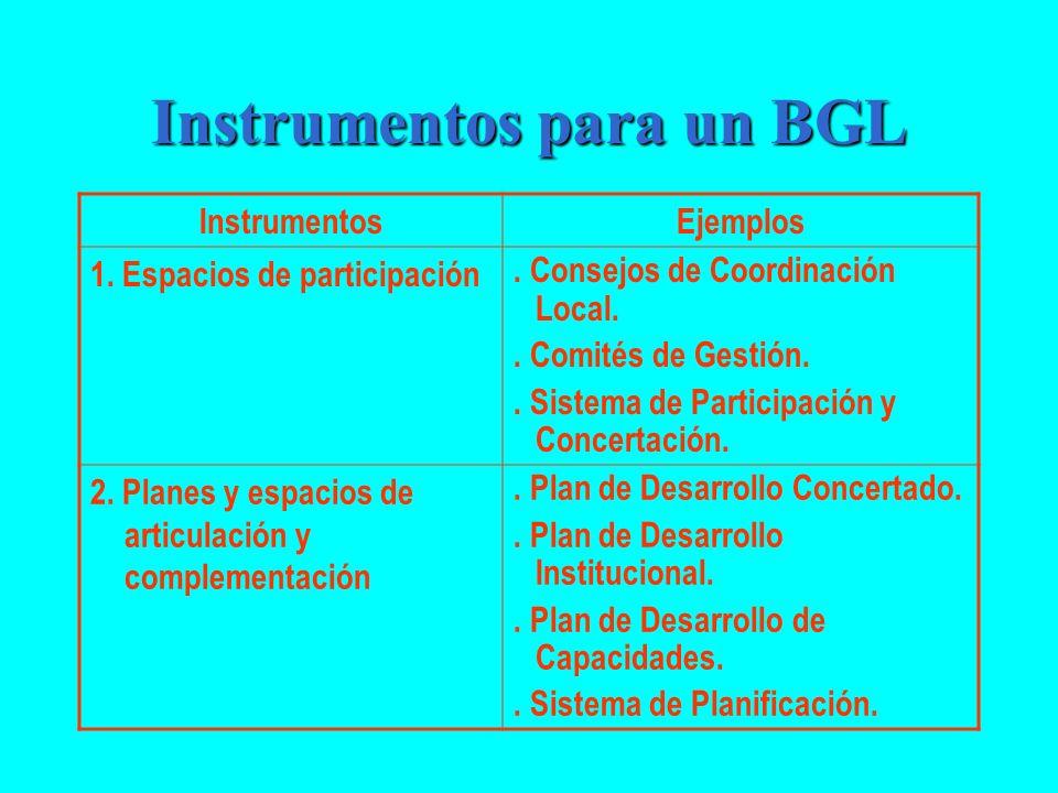 Instrumentos para un BGL InstrumentosEjemplos 1. Espacios de participación. Consejos de Coordinación Local.. Comités de Gestión.. Sistema de Participa