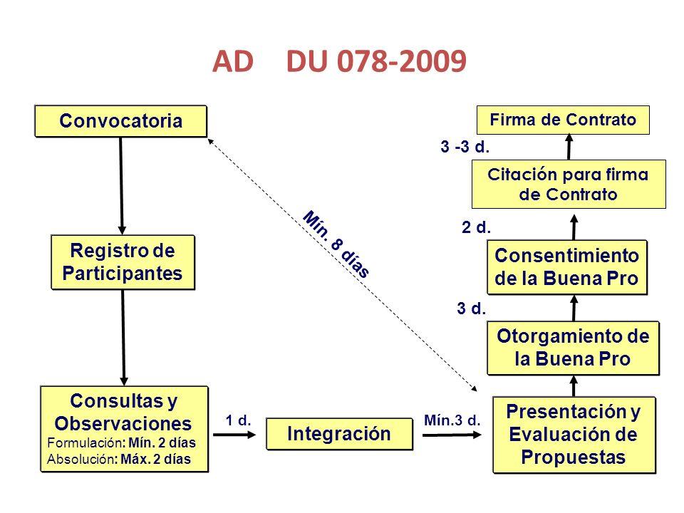 AMC Ejecución de Obras DU 078-2009 Convocatoria Registro de Participantes Consultas y Observaciones Formulación: Mín.