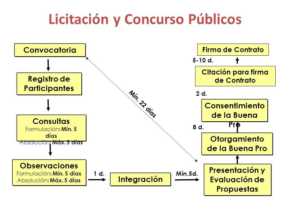 Adjudicaciones Directas Convocatoria Registro de Participantes Consultas y Observaciones Formulación : Mín.