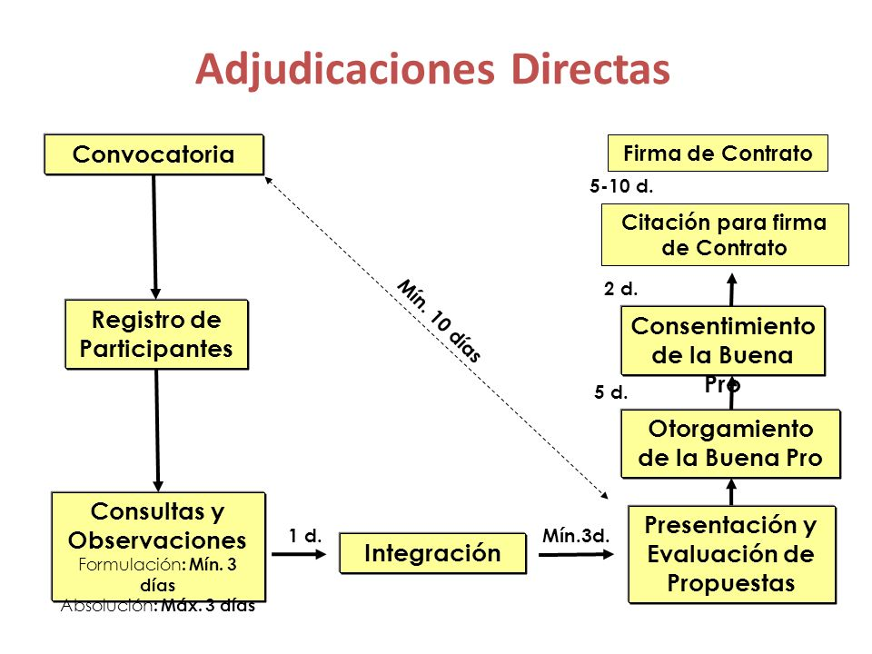 Adjudicación de Menor Cuantía Bienes y Servicios Convocatoria Registro de Participantes Presentación y Evaluación de Propuestas Otorgamiento de la Buena Pro Mín.