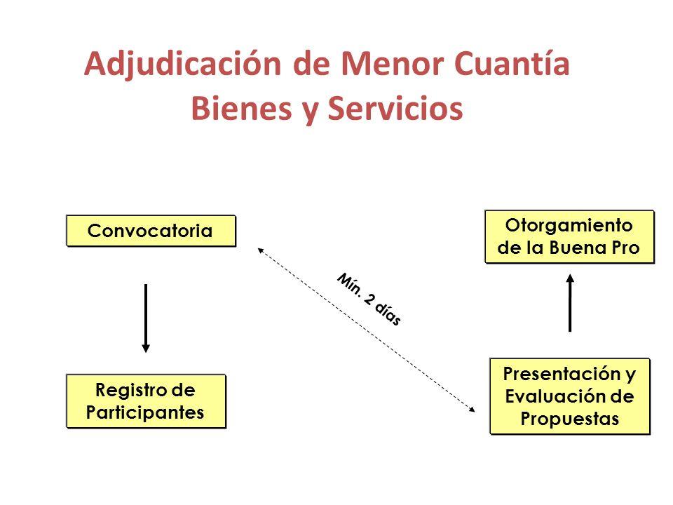 Adjudicación de Menor Cuantía Bienes y Servicios (derivada de desierto) Convocatoria Registro de Participantes Presentación y Evaluación de Propuestas Otorgamiento de la Buena Pro Mín.