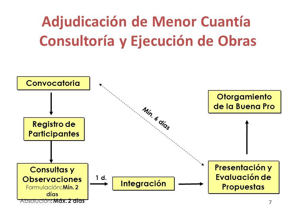 Adjudicación de Menor Cuantía Consultoría y Ejecución de Obras (derivada de desierto) Convocatoria Registro de Participantes Consultas y Observaciones Formulación : Mín.