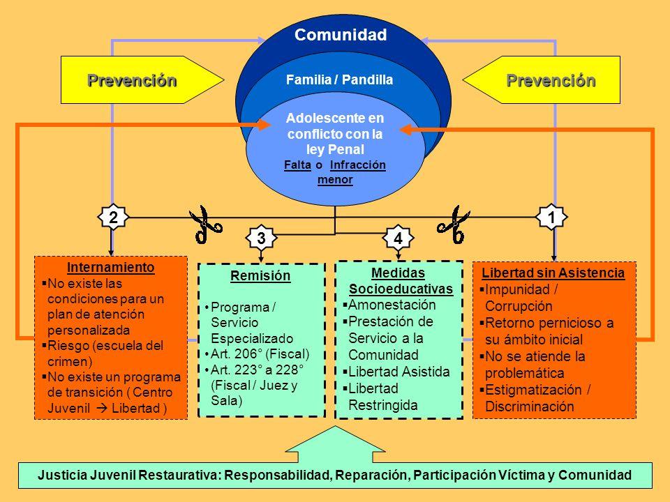 Justicia Juvenil Restaurativa Proyecto Piloto en los distritos de El Agustino y José Leonardo Ortiz - Perú - 2005 - 2007 Jean Schmitz delegado Tdh- La
