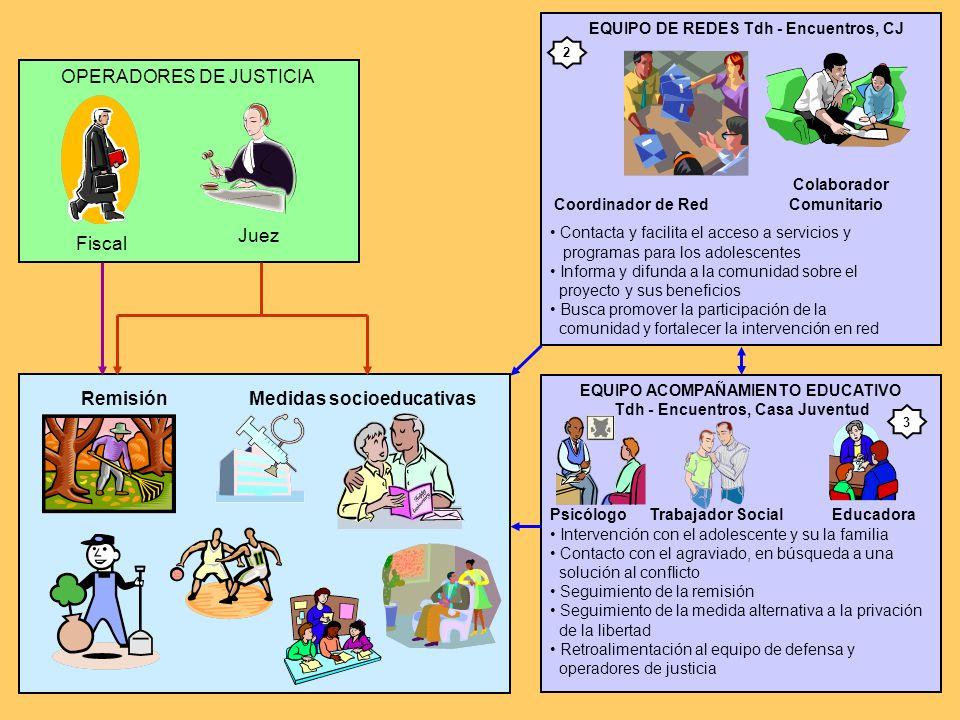 6 COMUNIDAD Intervención en el Proyecto Piloto de Justicia Juvenil Restaurativa EQUIPO DEFENSA Tdh - Encuentros, CJ Abogado Psicólogo Trabajador Socia