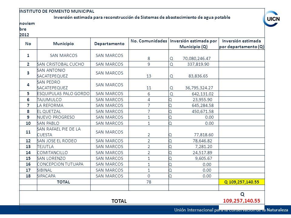 INSTITUTO DE FOMENTO MUNICIPAL Inversión estimada para reconstrucción de Sistemas de abastecimiento de agua potable noviem bre 2012 NoMunicipioDeparta
