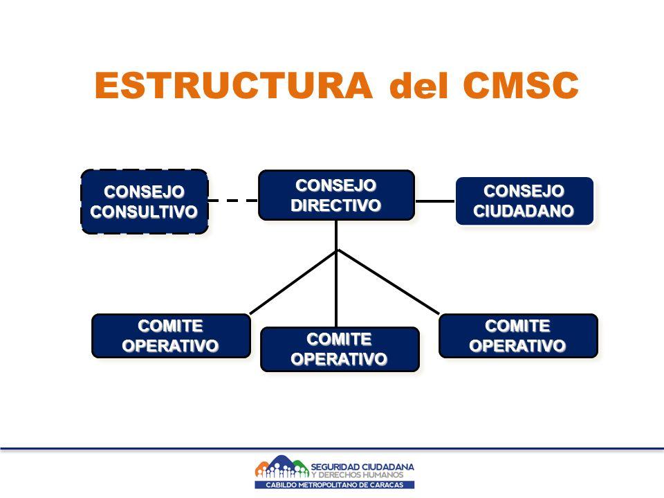CONSEJO DIRECTIVO CONSEJO CIUDADANO CONSEJO CONSULTIVO COMITE OPERATIVO ESTRUCTURA del CMSC COMITE OPERATIVO