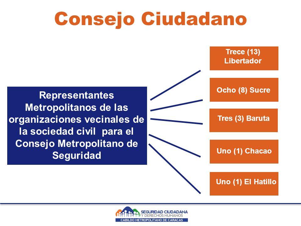 Representantes Metropolitanos de las organizaciones vecinales de la sociedad civil para el Consejo Metropolitano de Seguridad Tres (3) Baruta Trece (13) Libertador Uno (1) Chacao Uno (1) El Hatillo Consejo Ciudadano Ocho (8) Sucre