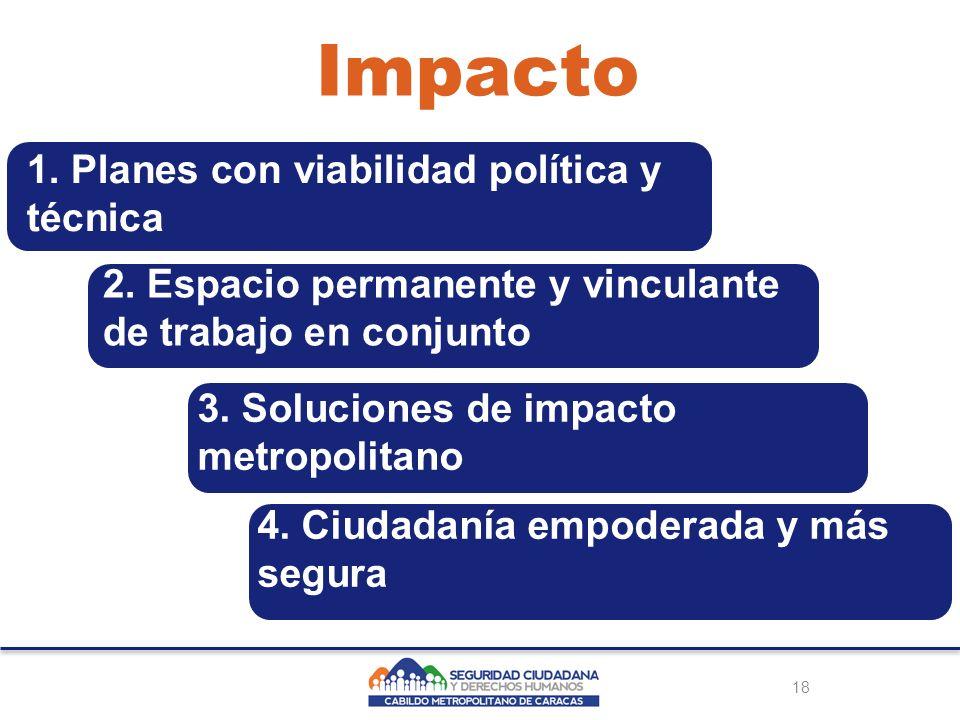 18 Impacto 1. Planes con viabilidad política y técnica 2.