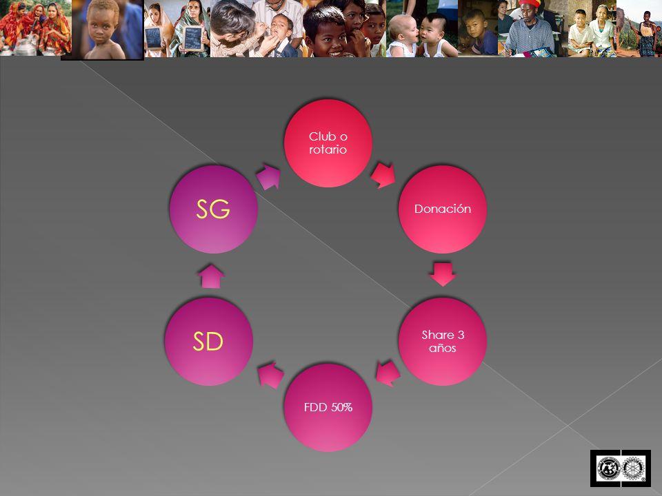 Club o rotario Donación Share 3 años FDD 50% SDSG