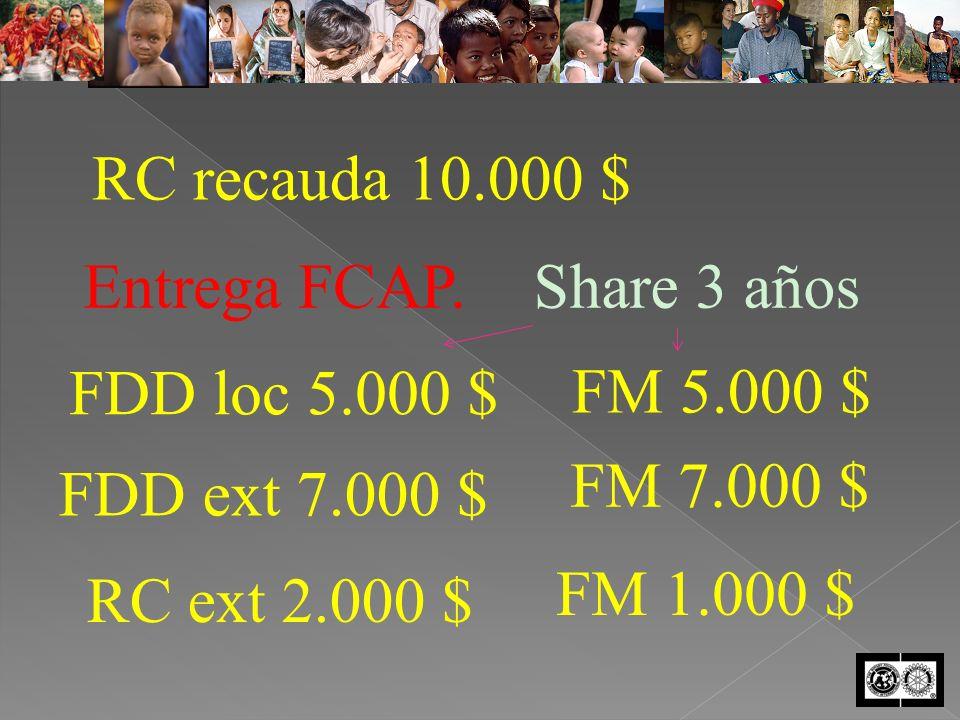 RC recauda 10.000 $ Entrega FCAP.Share 3 años FDD loc 5.000 $ FM 5.000 $ FDD ext 7.000 $ FM 7.000 $ RC ext 2.000 $ FM 1.000 $
