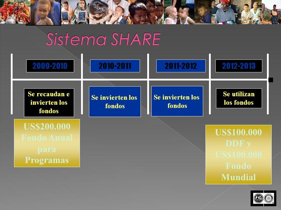 US$200.000 Fondo Anual para Programas 2009-20102010-20112011-20122012-2013 Se invierten los fondos US$100.000 DDF y US$100.000 Fondo Mundial Se invierten los fondos Se recaudan e invierten los fondos Se utilizan los fondos
