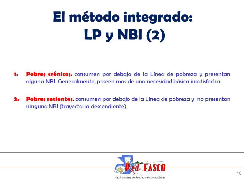 SOLIDARITE INTERNATIONALE POUR LE DEVELOPPEMENT ET LINVESTISSEMENT El método integrado: LP y NBI (2) 1.Pobres crónicos : consumen por debajo de la Lín