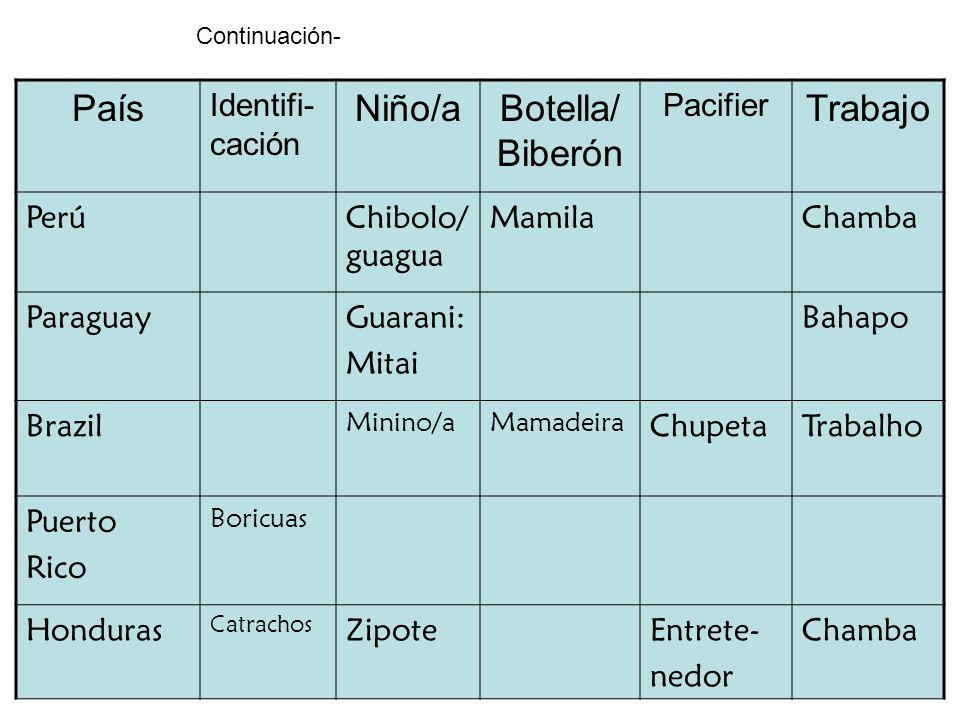 País Identifi- cación Niño/aBotella/ Biberón Pacifier Trabajo PerúChibolo/ guagua MamilaChamba ParaguayGuarani: Mitai Bahapo Brazil Minino/aMamadeira