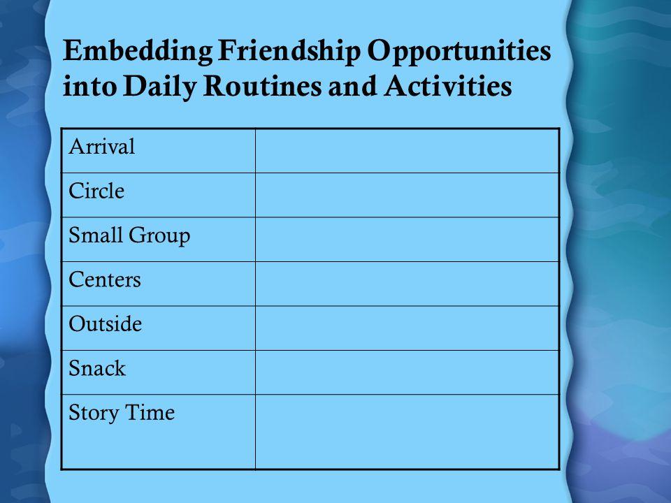 Habilidades de amistad Cómo dar sugerencias (maneras de organizar el juego) Compartir los juguetes y otros materiales Turnarse (reciprocidad) Ayudar a otros Dar cumplidos a otros Entender cuándo y cómo pedir disculpas