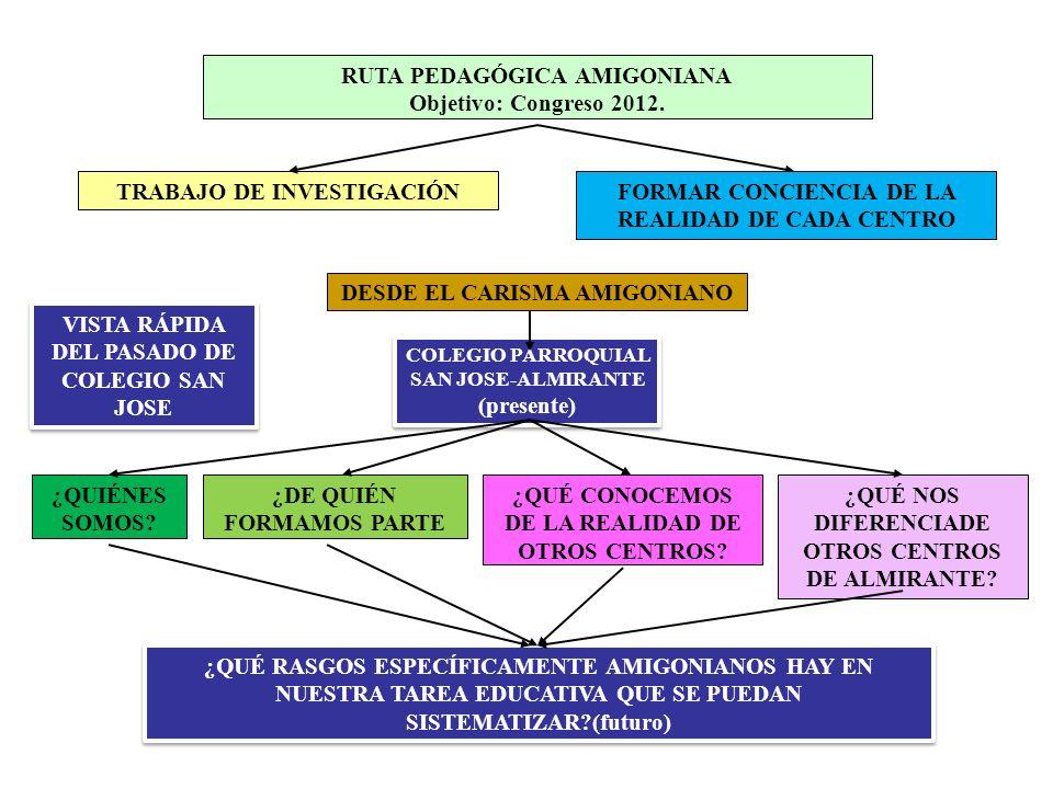 RUTA PEDAGÓGICA AMIGONIANA Objetivo: Congreso 2012. TRABAJO DE INVESTIGACIÓN COLEGIO PARROQUIAL SAN JOSE-ALMIRANTE (presente) COLEGIO PARROQUIAL SAN J