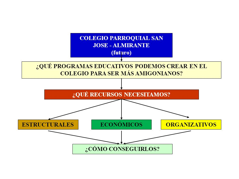 COLEGIO PARROQUIAL SAN JOSE - ALMIRANTE (futuro) ¿QUÉ PROGRAMAS EDUCATIVOS PODEMOS CREAR EN EL COLEGIO PARA SER MÁS AMIGONIANOS? ¿QUÉ RECURSOS NECESIT
