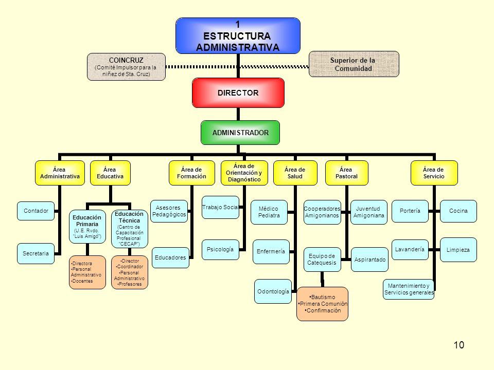 10 1 ESTRUCTURA ADMINISTRATIVA DIRECTOR Área Administrativa Secretaria Contador Área Educativa Educación Primaria (U.E.