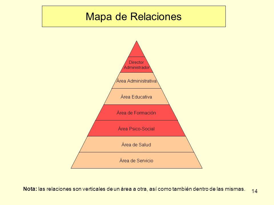 14 Director Administrador Área Administrativa Área Educativa Área de Formación Área Psico-Social Área de Salud Área de Servicio Mapa de Relaciones Nota: las relaciones son verticales de un área a otra, así como también dentro de las mismas.