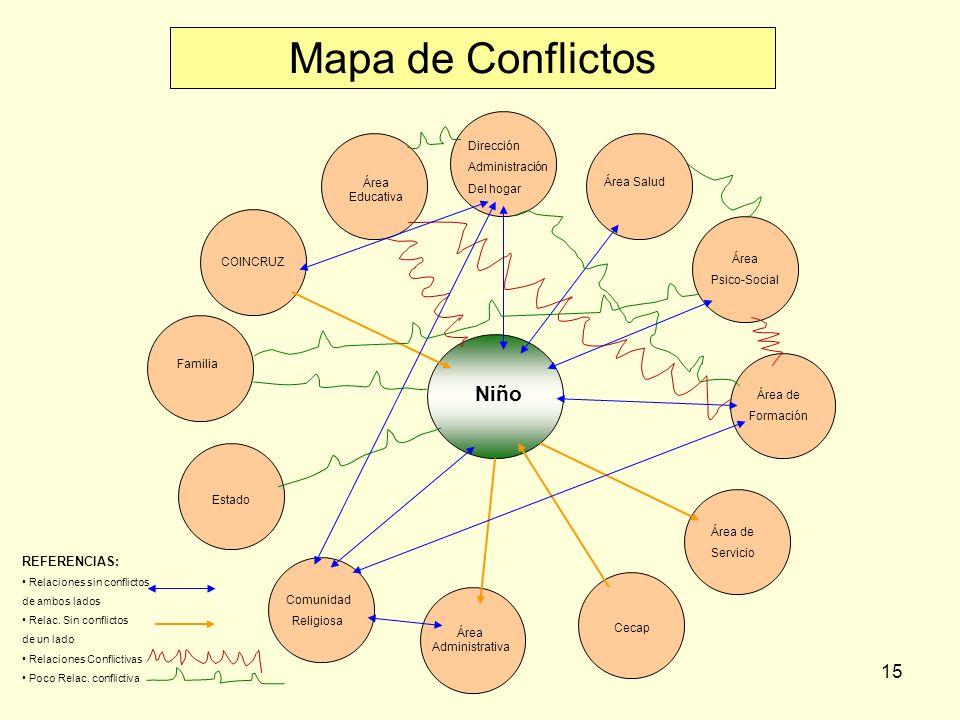 15 Niño Mapa de Conflictos Dirección Administración Del hogar Área Salud Área Educativa Área de Formación Área Psico-Social Familia Estado Comunidad Religiosa COINCRUZ Área de Servicio Cecap Área Administrativa REFERENCIAS: Relaciones sin conflictos de ambos lados Relac.