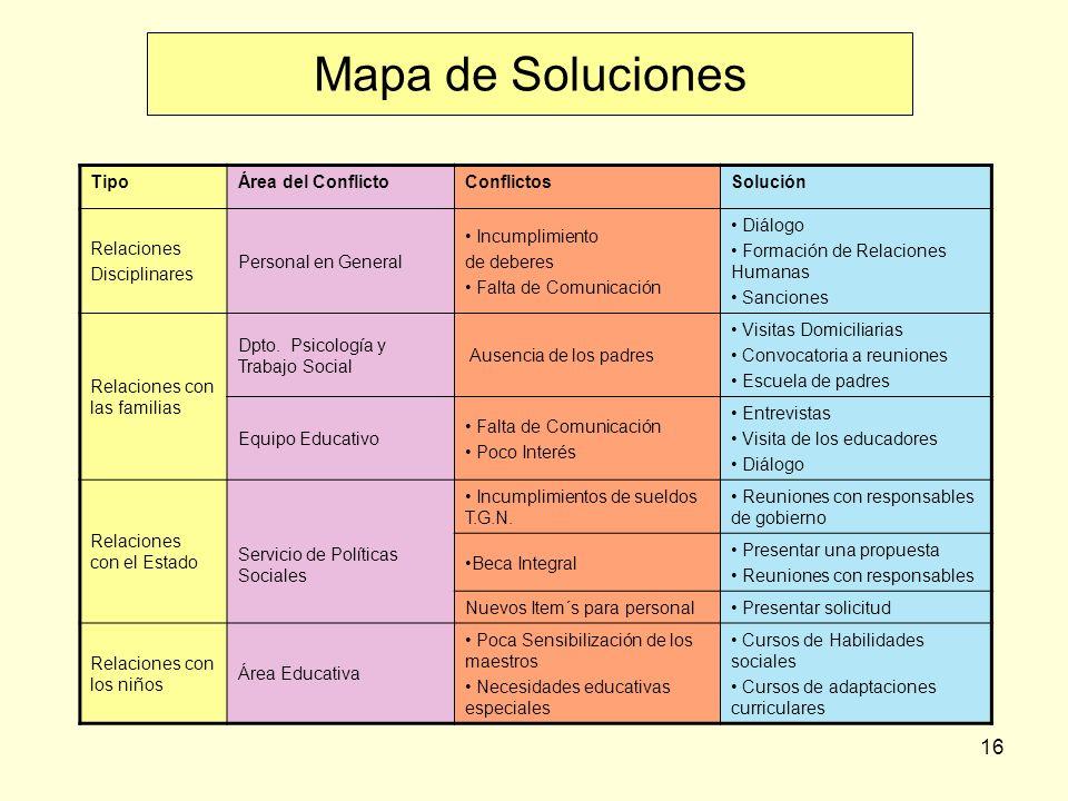 16 Mapa de Soluciones TipoÁrea del ConflictoConflictosSolución Relaciones Disciplinares Personal en General Incumplimiento de deberes Falta de Comunicación Diálogo Formación de Relaciones Humanas Sanciones Relaciones con las familias Dpto.