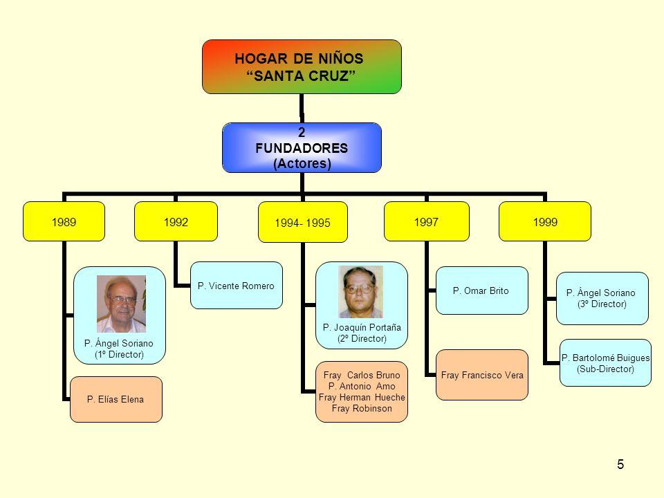 6 HOGAR DE NIÑOS SANTA CRUZ 3 PROGRAMAS DE ATENCIÓN Educación Formal Escuela: Rvdo.