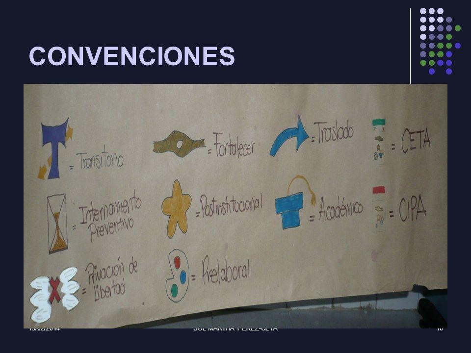 15/02/2014SOL MARTHA PEREZ-CETA10 CONVENCIONES