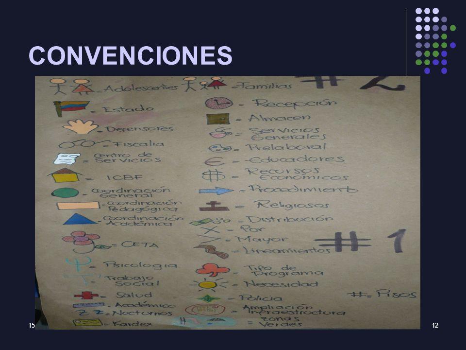 15/02/2014SOL MARTHA PEREZ-CETA12 CONVENCIONES
