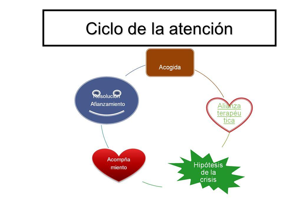 Ciclo de la atención