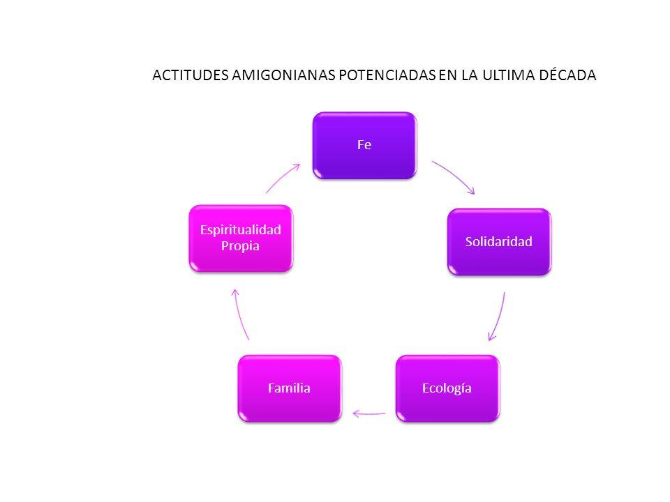 FeSolidaridadEcologíaFamilia Espiritualidad Propia ACTITUDES AMIGONIANAS POTENCIADAS EN LA ULTIMA DÉCADA
