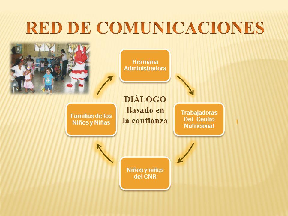 Hermana Administradora Trabajadoras Del Centro Nutricional Niños y niñas del CNR Familias de los Niños y Niñas DIÁLOGO Basado en la confianza