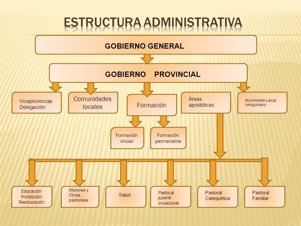 Formación inicial Formación permanente Educación Protección Reeducación Formación Comunidades locales GOBIERNO PROVINCIAL Viceprovincias Delegación Ár