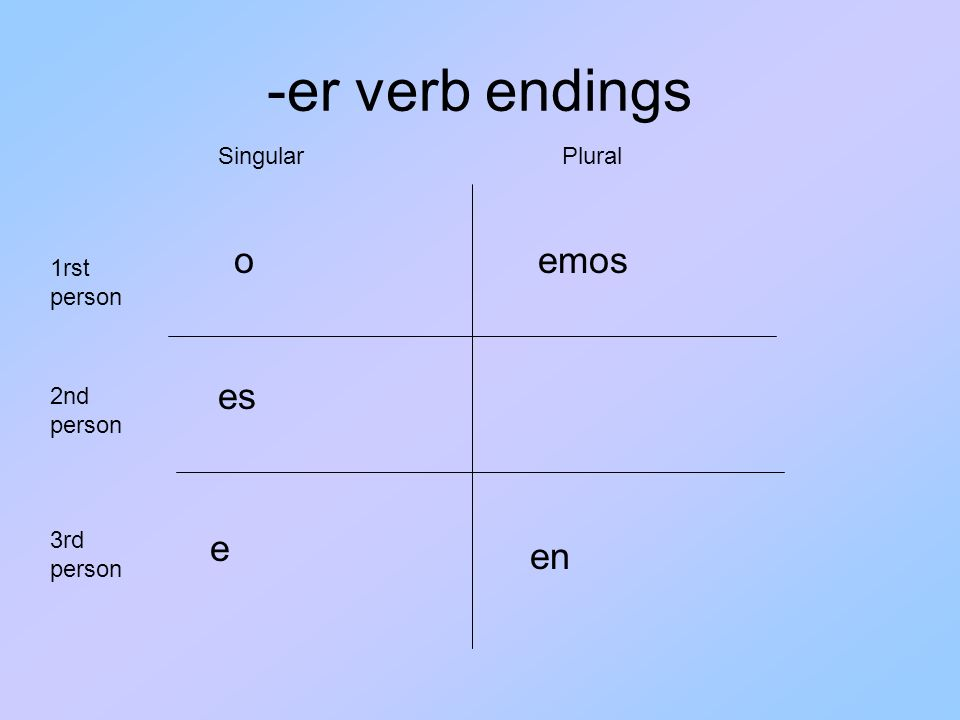 -er verb endings o es e emos en 1rst person 3rd person 2nd person SingularPlural