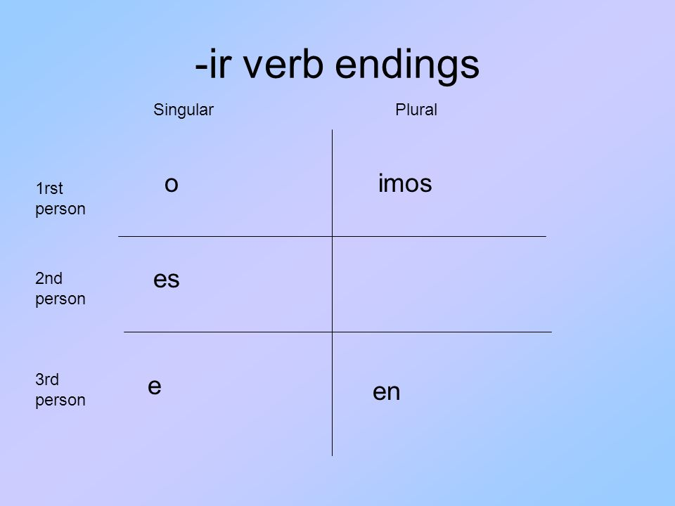 -ir verb endings o es e imos en 1rst person 3rd person 2nd person SingularPlural