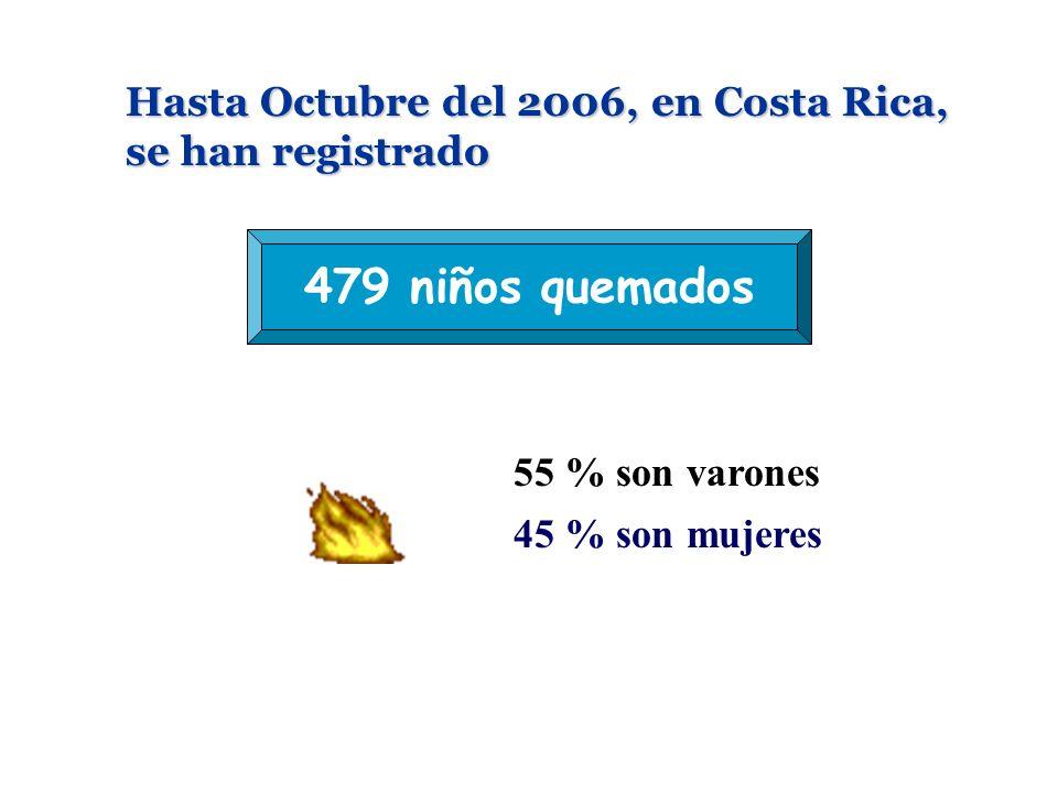 Hasta Octubre del 2006, en Costa Rica, se han registrado 479 niños quemados 55 % son varones 45 % son mujeres