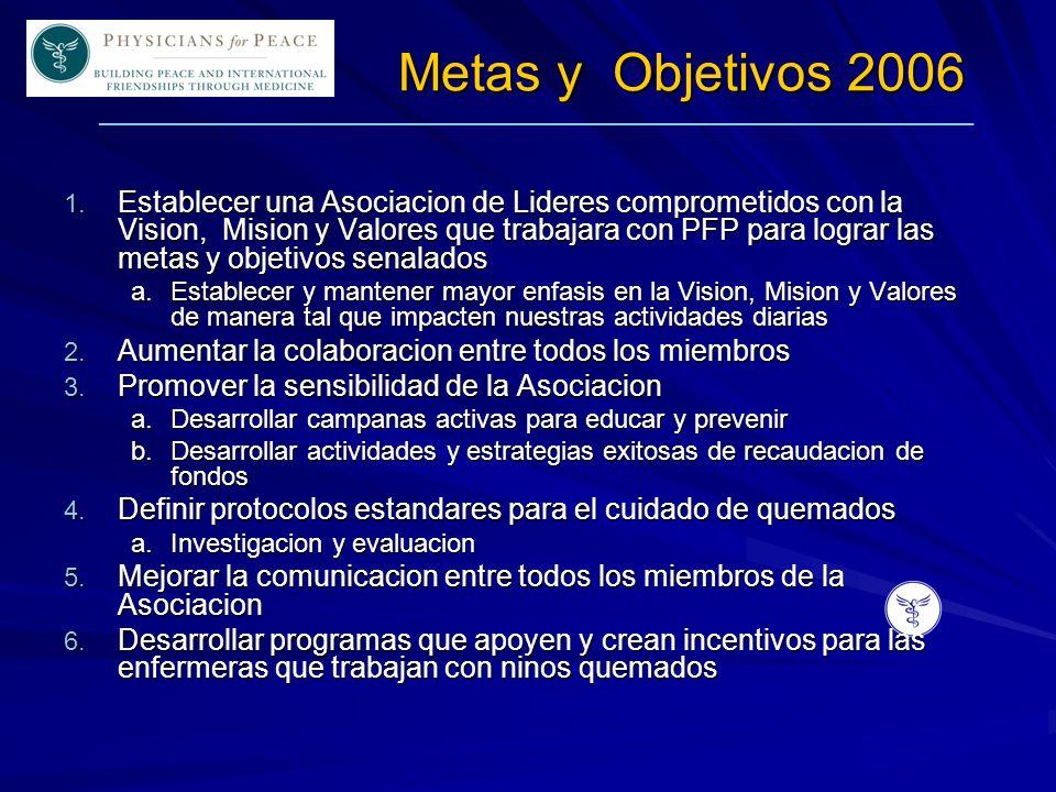 ____________________________________________________________ Metas y Objetivos 2006 1. Establecer una Asociacion de Lideres comprometidos con la Visio