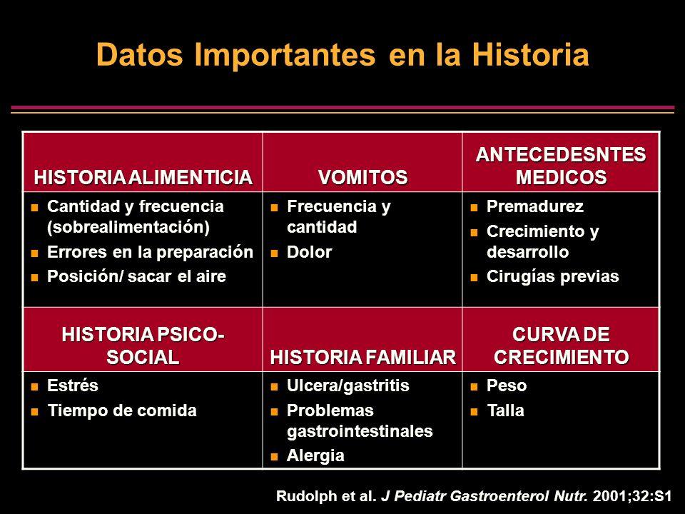 Rudolph et al. J Pediatr Gastroenterol Nutr. 2001;32:S1 Datos Importantes en la Historia HISTORIA ALIMENTICIA VOMITOS ANTECEDESNTES MEDICOS Cantidad y