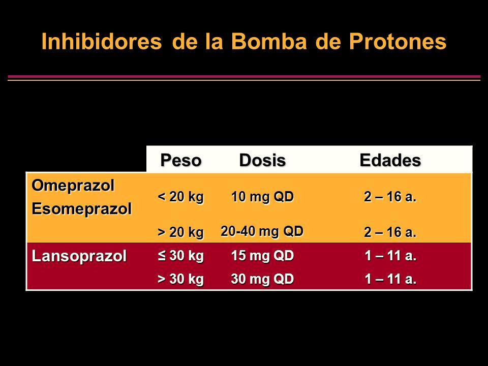 Inhibidores de la Bomba de Protones PesoDosisEdades OmeprazolEsomeprazol < 20 kg 10 mg QD 2 – 16 a. > 20 kg 20-40 mg QD 2 – 16 a. Lansoprazol 30 kg 30