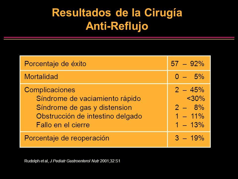 Resultados de la Cirugía Anti-Reflujo Porcentaje de éxito57–92% Mortalidad0–5% Complicaciones2–45% Síndrome de vaciamiento rápido<30% Síndrome de gas