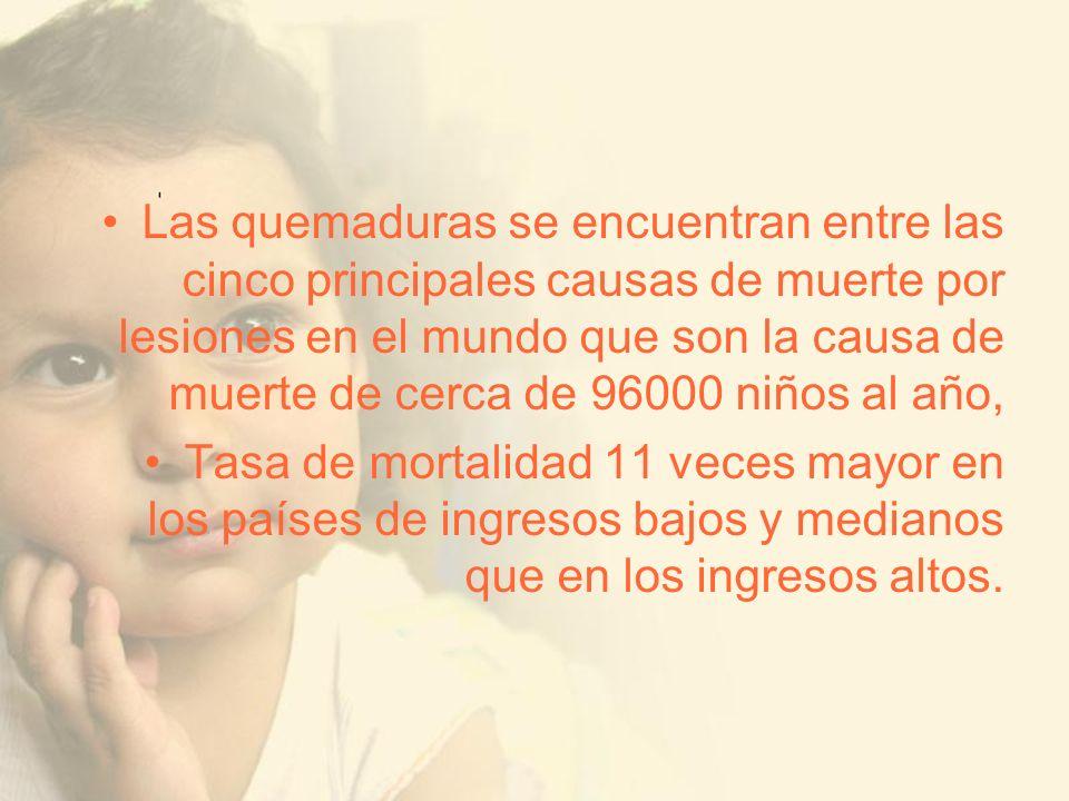 Las quemaduras se encuentran entre las cinco principales causas de muerte por lesiones en el mundo que son la causa de muerte de cerca de 96000 niños