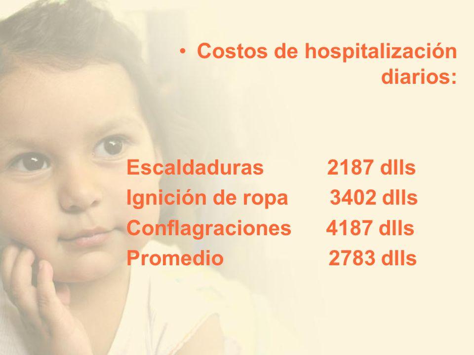Costos de hospitalización diarios: Escaldaduras 2187 dlls Ignición de ropa 3402 dlls Conflagraciones 4187 dlls Promedio 2783 dlls