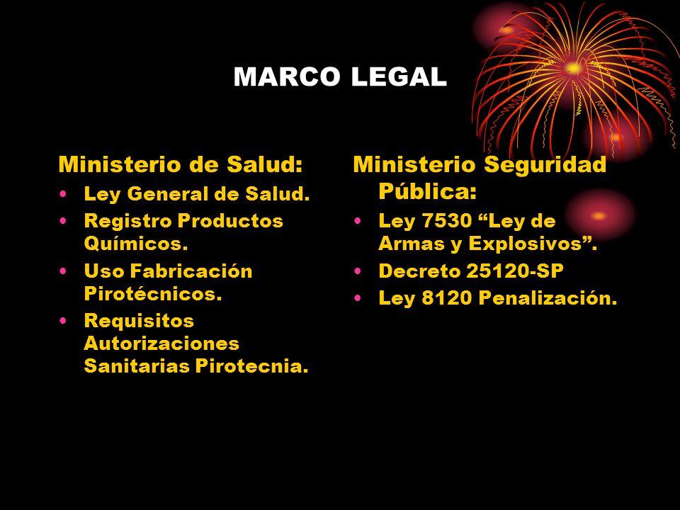 MARCO LEGAL Ministerio de Salud: Ley General de Salud. Registro Productos Químicos. Uso Fabricación Pirotécnicos. Requisitos Autorizaciones Sanitarias