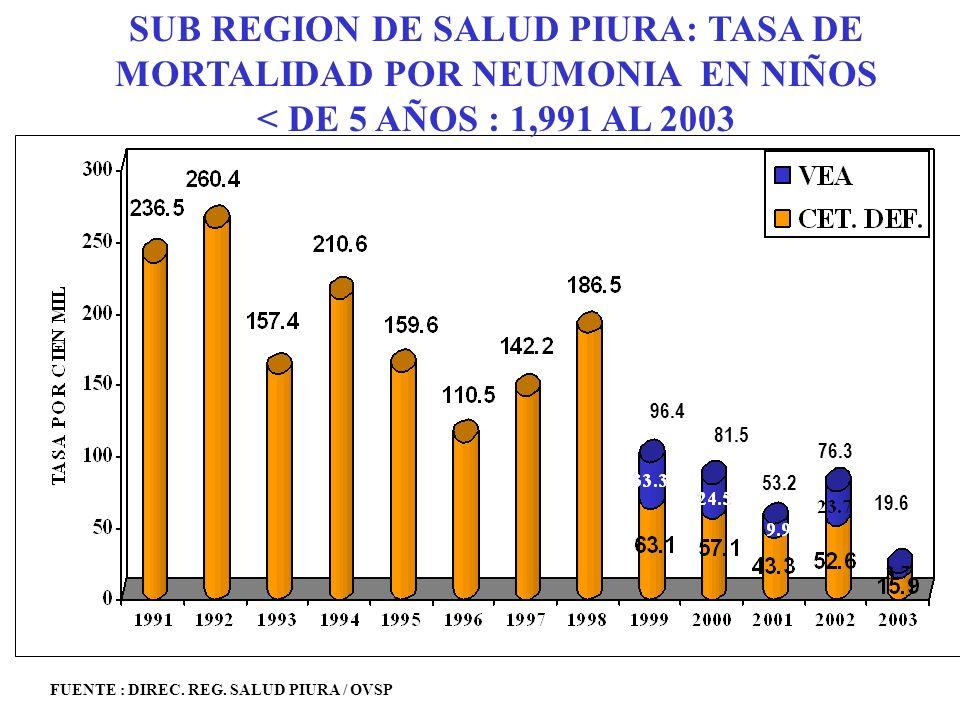 SUB REGION DE SALUD PIURA: TASA DE MORTALIDAD POR NEUMONIA EN NIÑOS < DE 5 AÑOS : 1,991 AL 2003 FUENTE : DIREC.