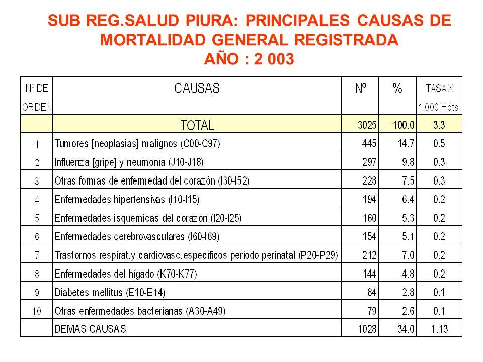 SUB REG.SALUD PIURA: PRINCIPALES CAUSAS DE MORTALIDAD GENERAL REGISTRADA AÑO : 2 003