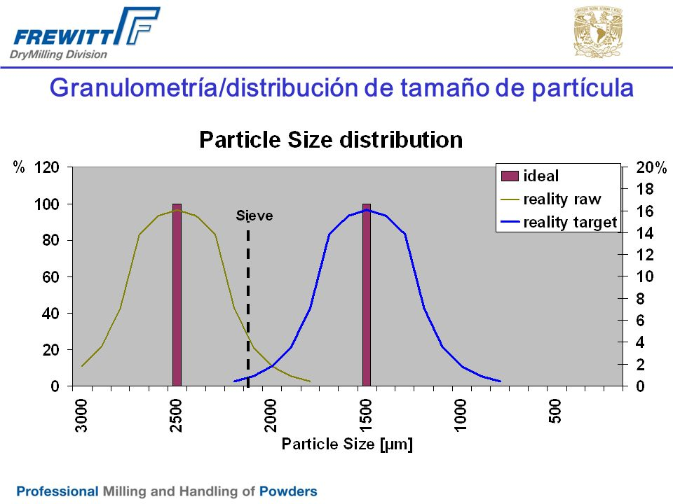 Granulometría / distribución de tamaño de partícula