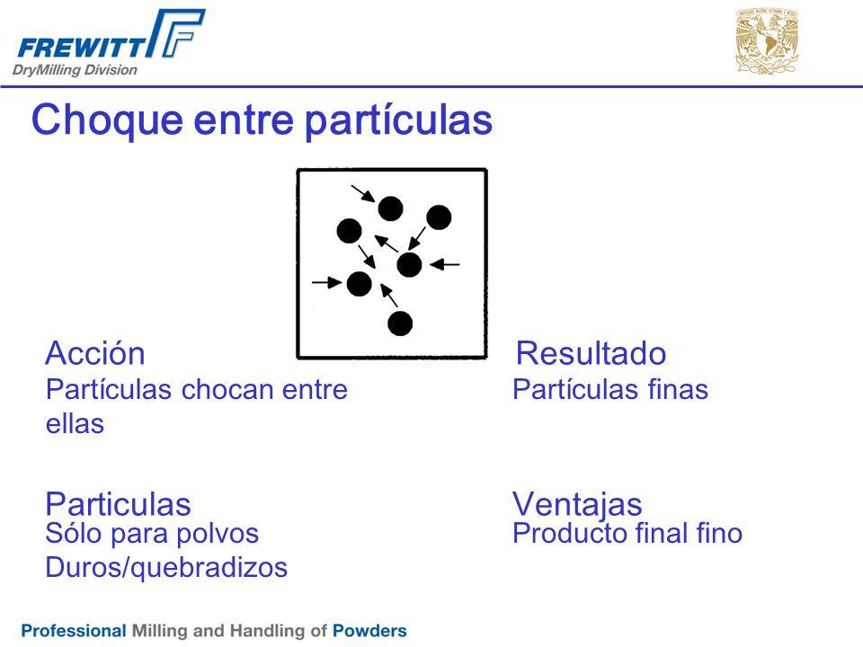 Choque entre partículas Sólo para polvos Duros/quebradizos AcciónResultado Partículas chocan entre ellas Partículas finas ParticulasVentajas Producto
